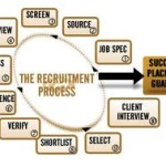 Recruitment and head hunting